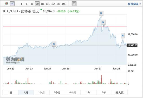 比特币将重现2017年盛况?当心崩盘风险!(图)