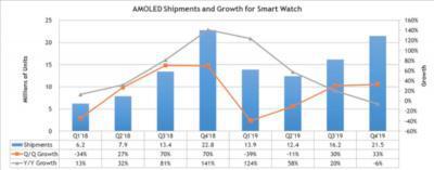 智能手表OLED顯示器出貨量:2019年第一季度增長了124%