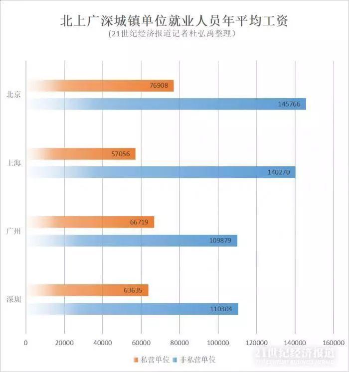 北上广深四座一线城市2018年年均工资数据全部出炉 北京在四城中居首