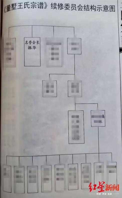 △宗谱显示,王振华担任续修《王氏宗谱》委员会的名誉会长