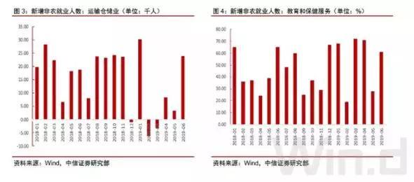 非农数据强劲,美联储7月降息仍箭在弦上?(组图)
