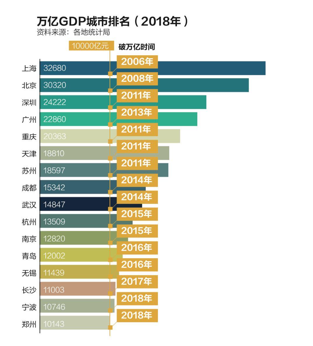 武汉市gdp_武汉市地图