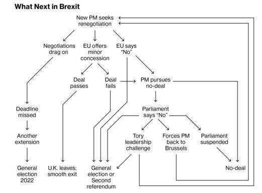 英国脱欧路线图(资料来源:彭博)