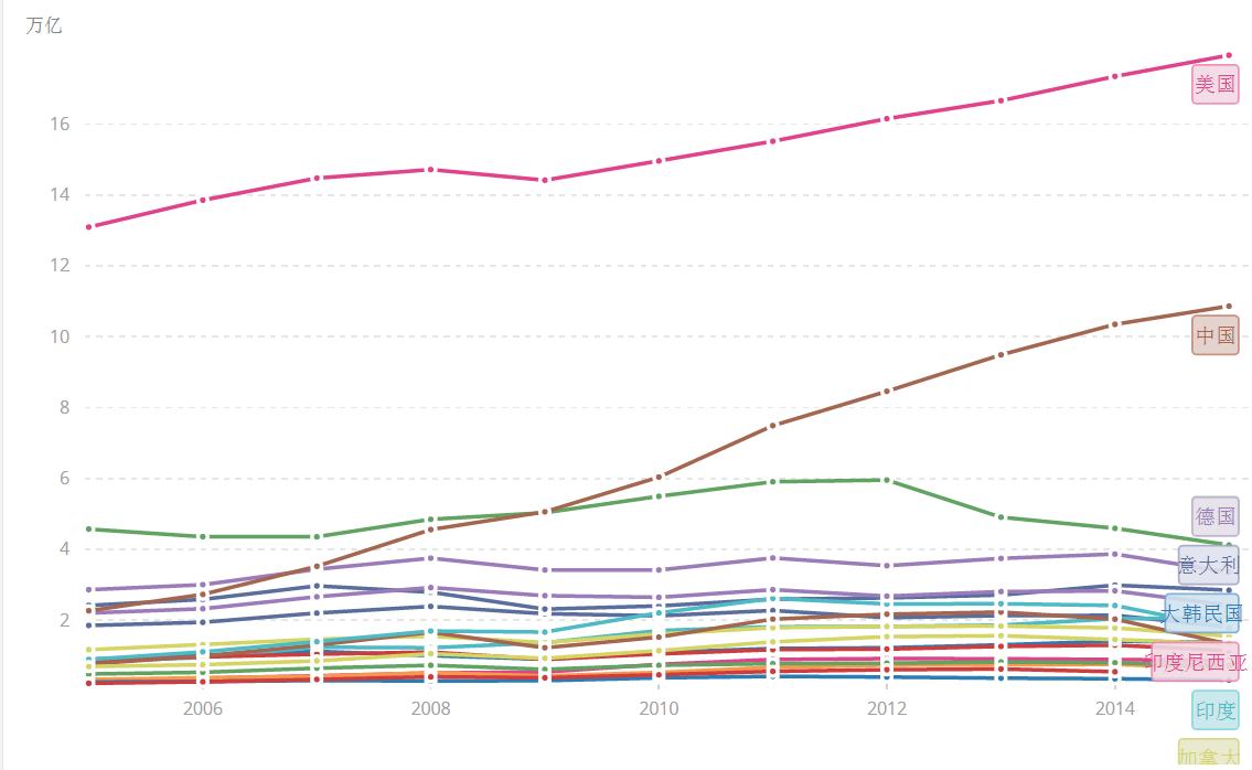 南非前后30年GDP对比_减肥前后对比