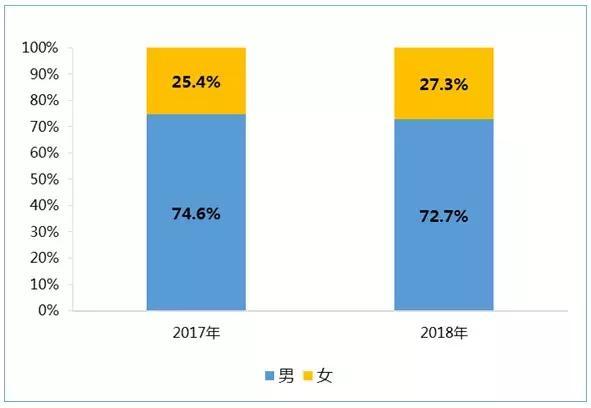 2018年中国游戏从业者约145万 平均月薪11000元