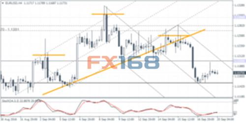 Forex fx168