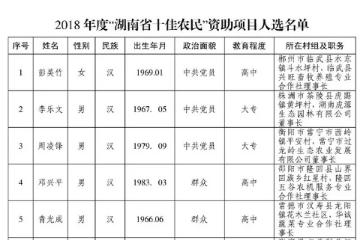 """首届""""湖南省十佳农民""""名单公布 将予以资助"""