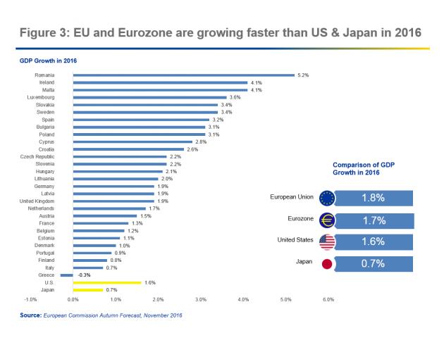 2019歐元區經濟增長率_貿易戰威脅歐元區經濟前景,2019年歐元區經濟增長最為溫和